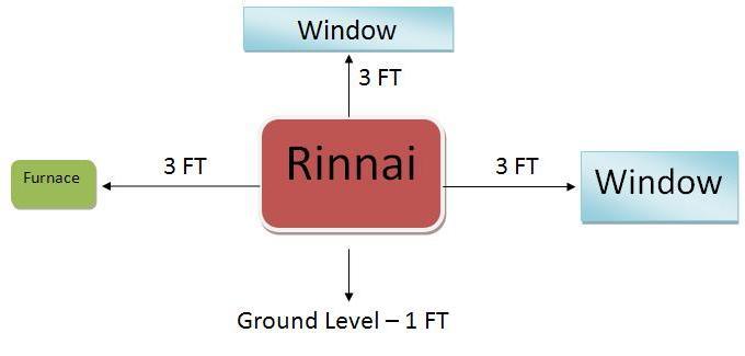 Rinnai Installation Diagram on