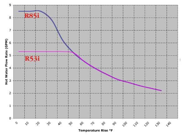 Rinnai R-85 Flow Graph